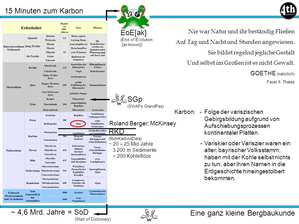 EoE[ak] SGp RKD ~ 4,6 Mrd. Jahre = SoD